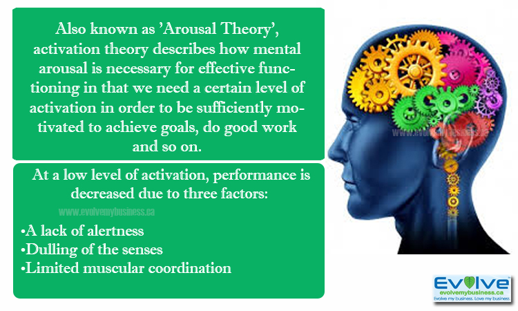 Activation-Theory-Explained